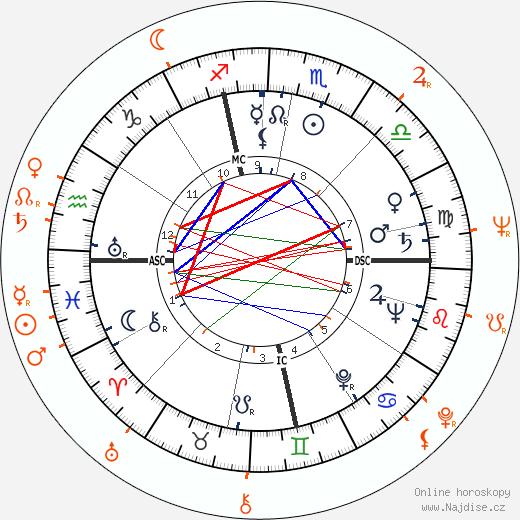 Partnerský horoskop: Martin Balsam a Joyce Van Patten