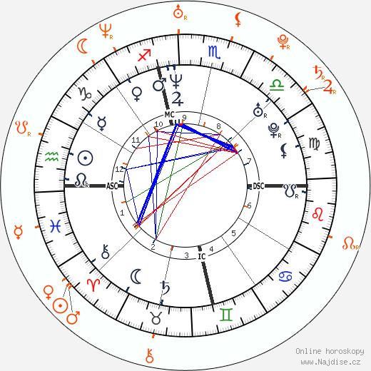 Partnerský horoskop: Michael C. Hall a Julia Stiles
