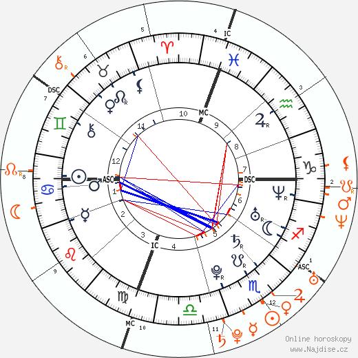 Partnerský horoskop: Michael Phelps a Brittny Gastineau