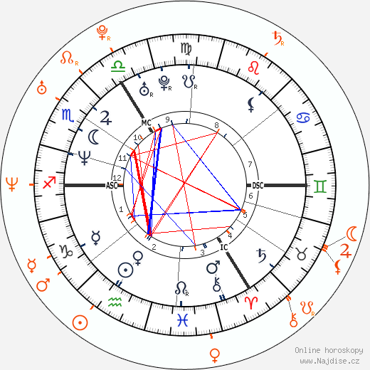 Partnerský horoskop: Minnie Driver a Joey Fatone