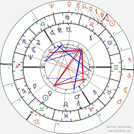 Partnerský horoskop: Minnie Driver a Mick Jagger