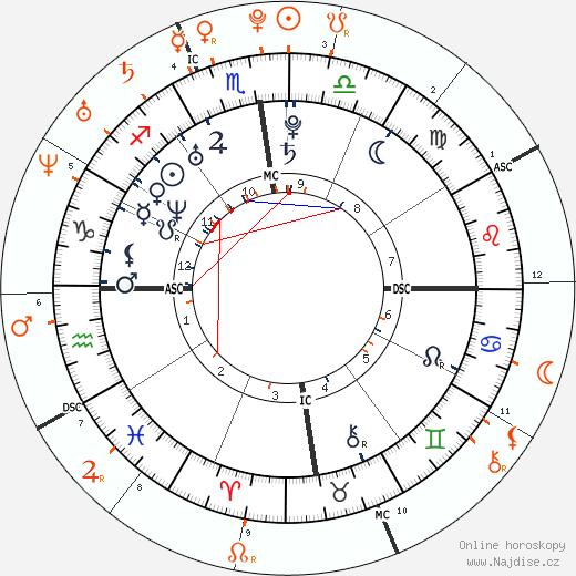 Partnerský horoskop: Nicki Minaj a Aubrey Graham