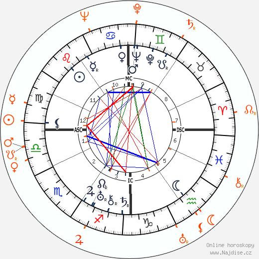 Partnerský horoskop: Norma Shearer a Alfred Gwynne Vanderbilt