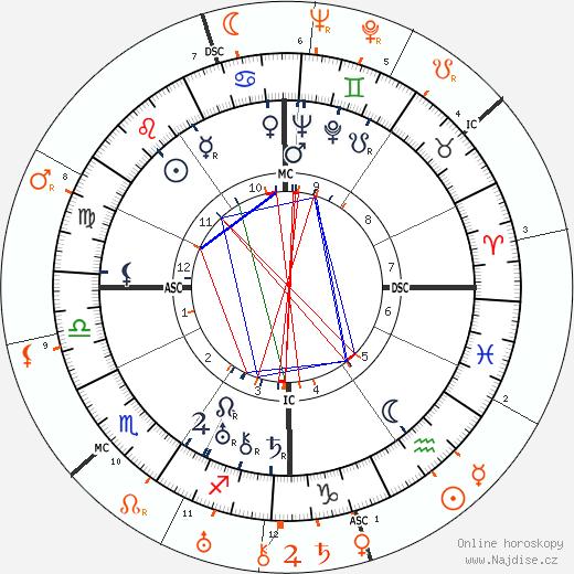Partnerský horoskop: Norma Shearer a Clark Gable