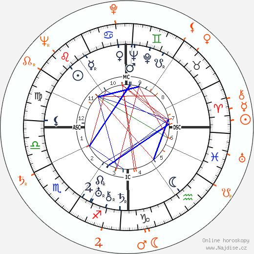 Partnerský horoskop: Norma Shearer a Freddie Bartholomew