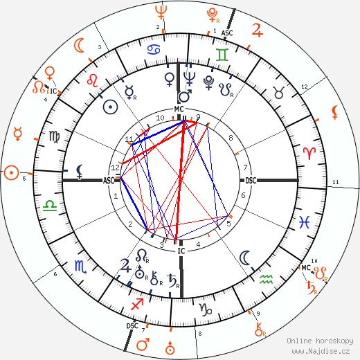 Partnerský horoskop: Norma Shearer a Howard Hughes