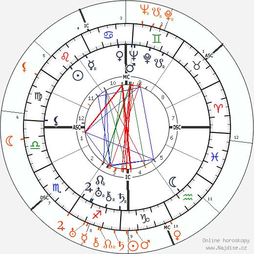 Partnerský horoskop: Norma Shearer a Humphrey Bogart