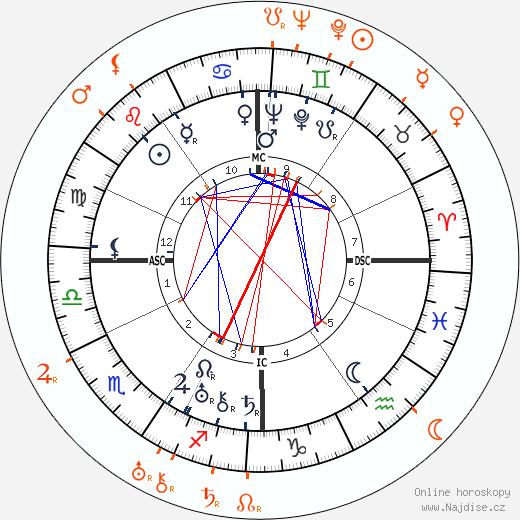 Partnerský horoskop: Norma Shearer a Irving Thalberg