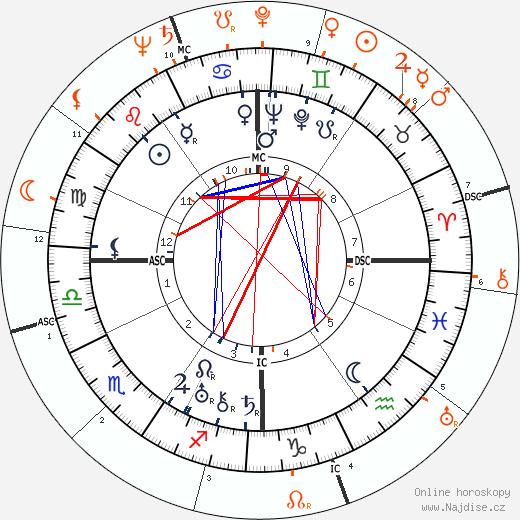 Partnerský horoskop: Norma Shearer a John F. Kennedy