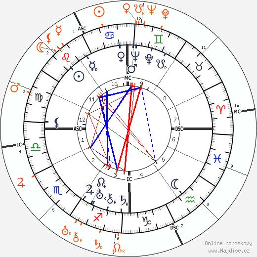 Partnerský horoskop: Norma Shearer a John Gilbert