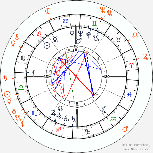 Partnerský horoskop: Norma Shearer a Malcolm McGregor