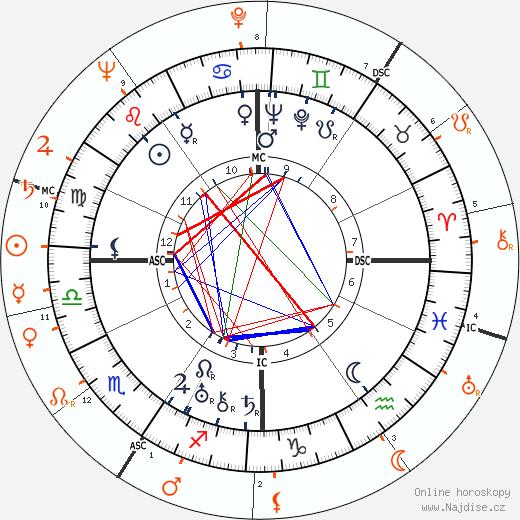 Partnerský horoskop: Norma Shearer a Mickey Rooney