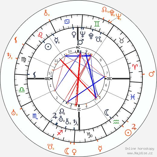 Partnerský horoskop: Norma Shearer a Monta Bell