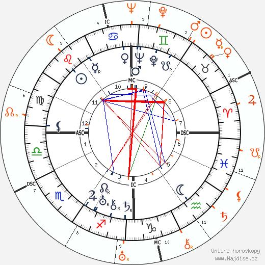 Partnerský horoskop: Norma Shearer a Robert Montgomery