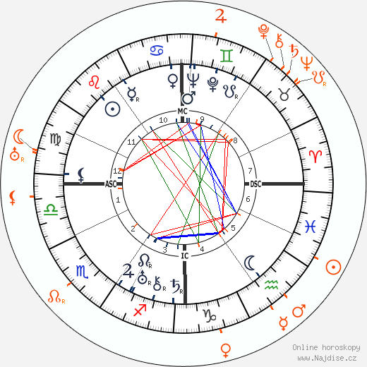Partnerský horoskop: Norma Shearer a Victor Fleming