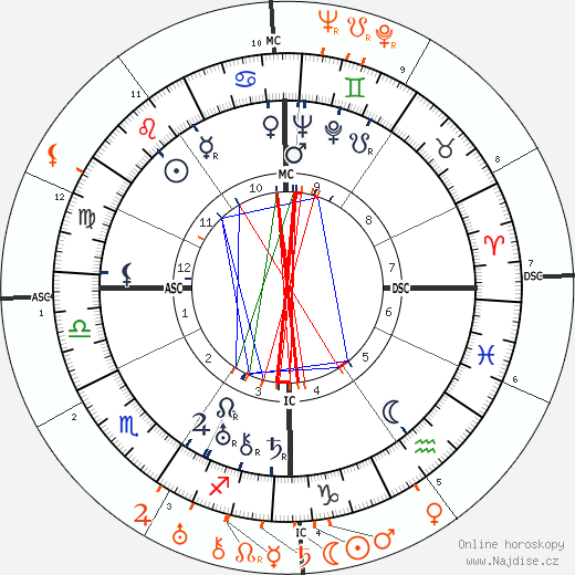 Partnerský horoskop: Norma Shearer a William Haines