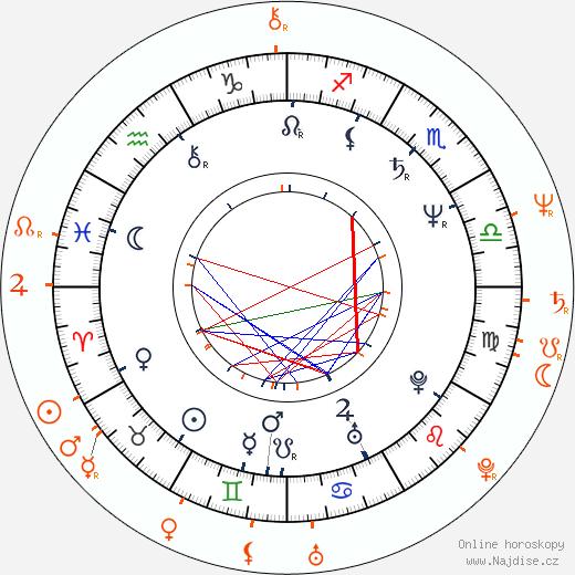 Partnerský horoskop: Oldřich Kaiser a Naďa Konvalinková