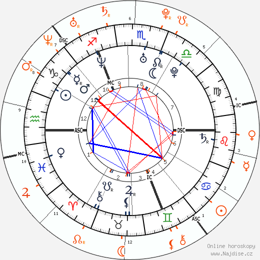 Partnerský horoskop: Orlando Bloom a Lindsay Lohan