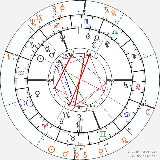 Partnerský horoskop: Orlando Bloom a Miranda Kerr