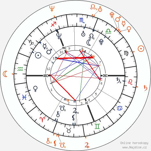 Partnerský horoskop: Orlando Bloom a Naomie Harris