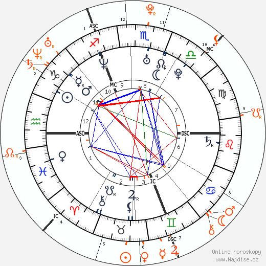 Partnerský horoskop: Orlando Bloom a Nora Arnezeder