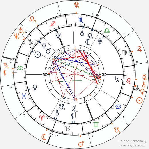 Partnerský horoskop: Orlando Bloom a Selena Gomez