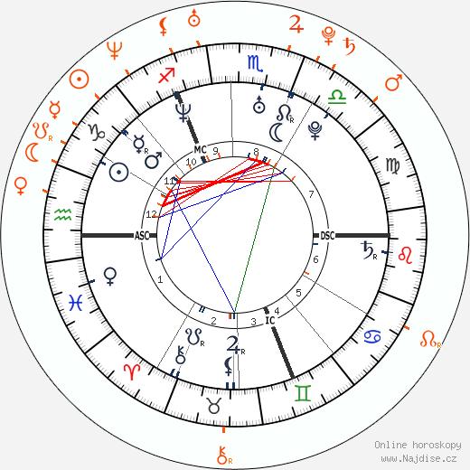 Partnerský horoskop: Orlando Bloom a Sienna Miller