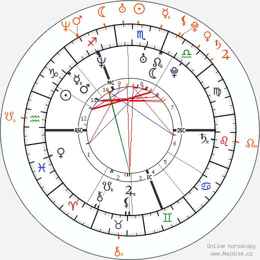 Partnerský horoskop: Orlando Bloom a Vanessa Minnillo