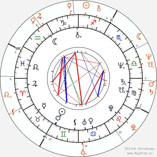 Partnerský horoskop: Patti D'Arbanville a Don Johnson