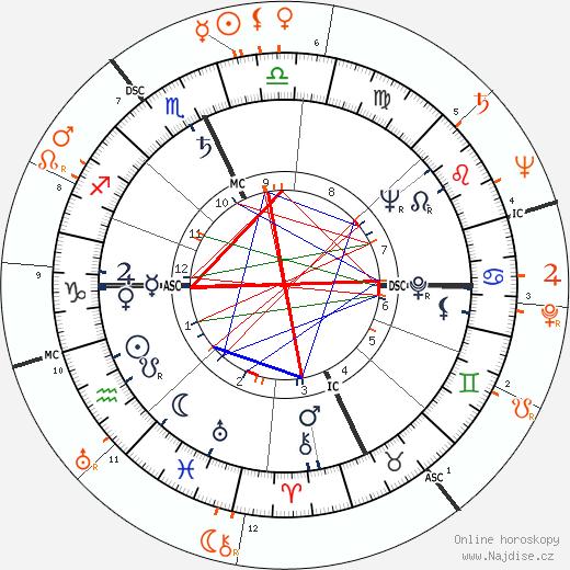 Partnerský horoskop: Paul Newman a Rita Hayworth