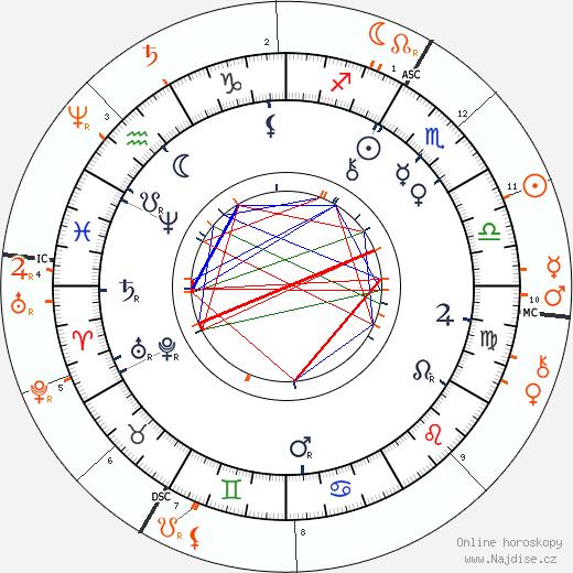 Partnerský horoskop: Paul Rée a Friedrich Nietzsche