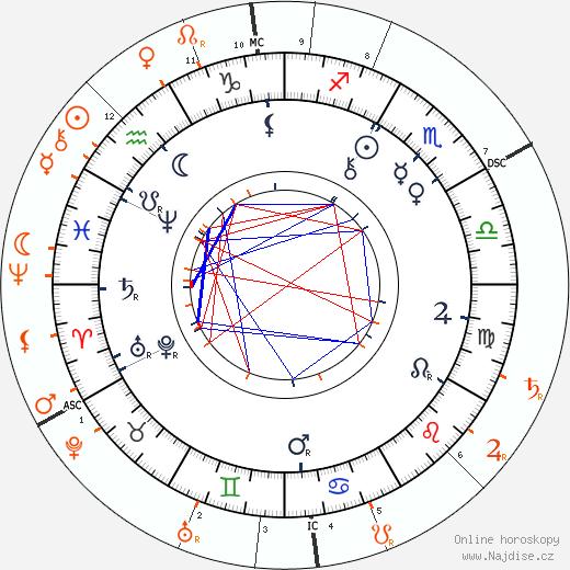 Partnerský horoskop: Paul Rée a Lou Andreas-Salomé