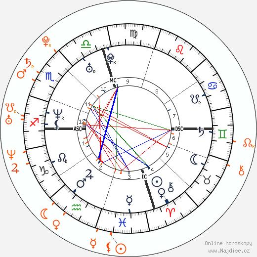 Partnerský horoskop: Pharrell Williams a Karolína Kurková