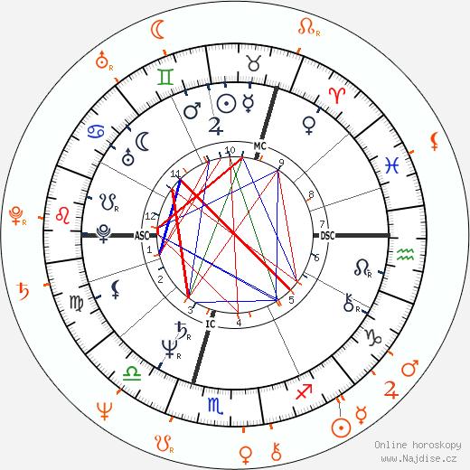 Partnerský horoskop: Pierce Brosnan a Cassandra Harris