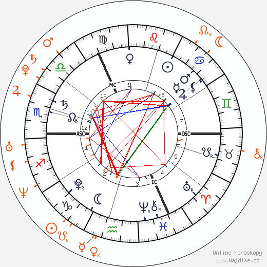 Partnerský horoskop: princ George a Kate Middleton