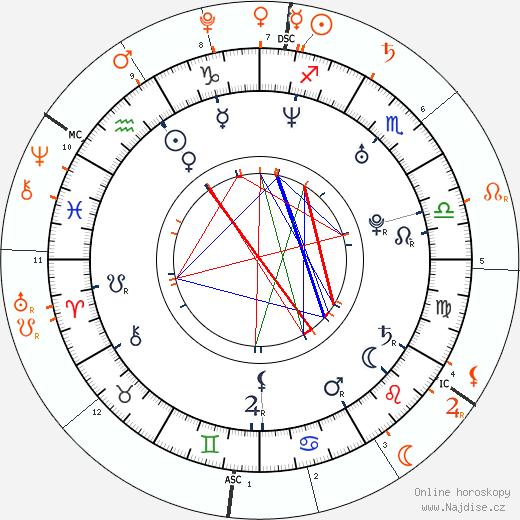 Partnerský horoskop: princezna Charlene a princ Jacques