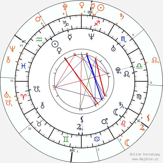 Partnerský horoskop: princezna Charlene a princezna Gabriella