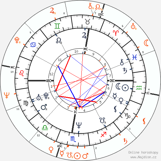 Partnerský horoskop: princezna Stephanie a Grace Kelly