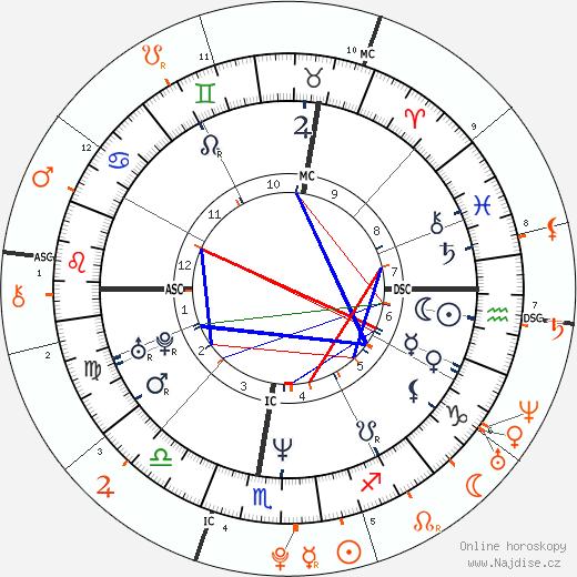 Partnerský horoskop: princezna Stephanie a Louis Ducruet