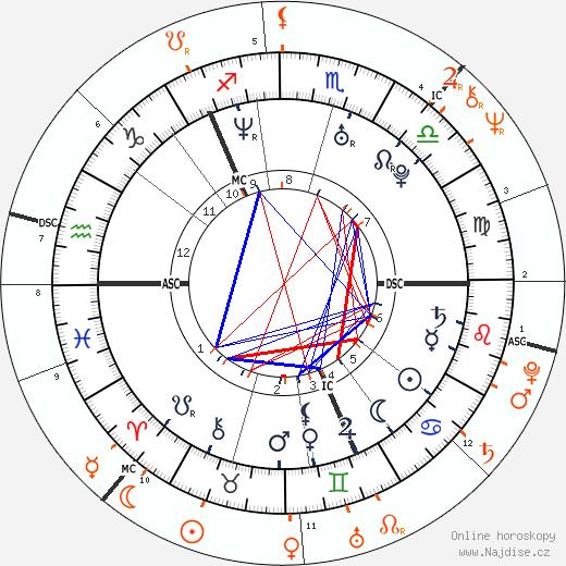 Partnerský horoskop: princezna Viktorie a král Karel XVI. Gustav