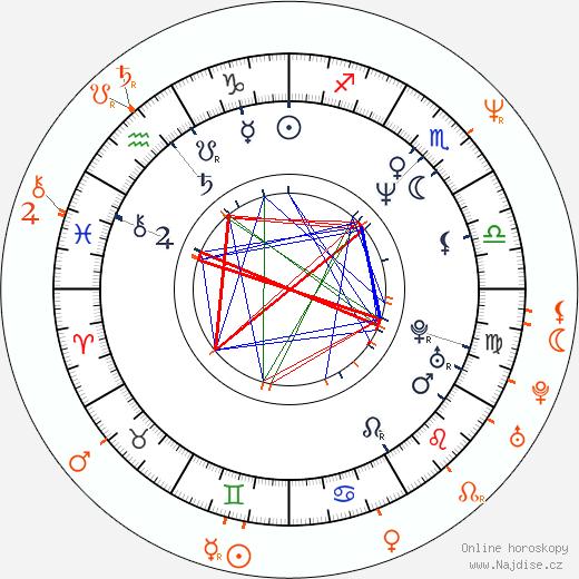 Partnerský horoskop: Ralph Fiennes a Gina Gershon