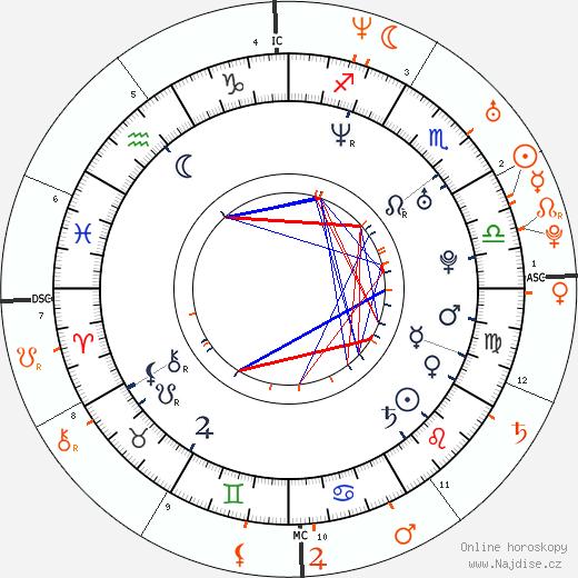 Partnerský horoskop: Rhona Mitra a John Mayer