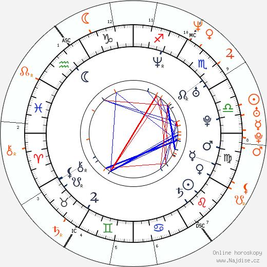 Partnerský horoskop: Rhona Mitra a Matt Damon