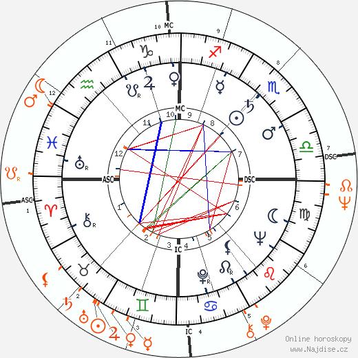 Partnerský horoskop: Richard Burton a Diane McBain