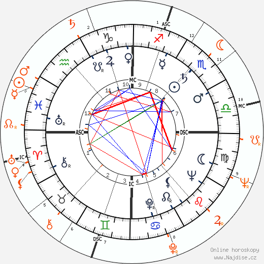 Partnerský horoskop: Richard Burton a Elizabeth Taylor