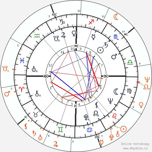 Partnerský horoskop: Richard Burton a Nathalie Delon