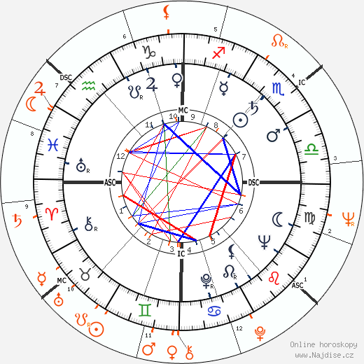 Partnerský horoskop: Richard Burton a Susan Strasberg