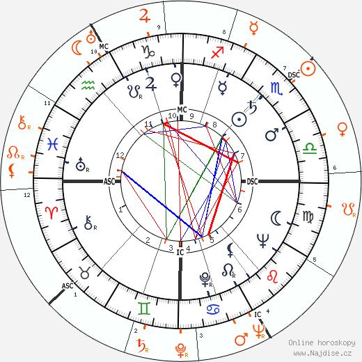 Partnerský horoskop: Richard Burton a Vivien Leigh
