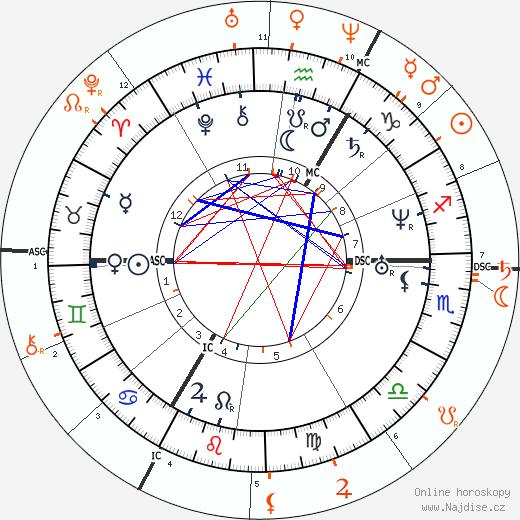 Partnerský horoskop: Richard Wagner a Cosima Wagner