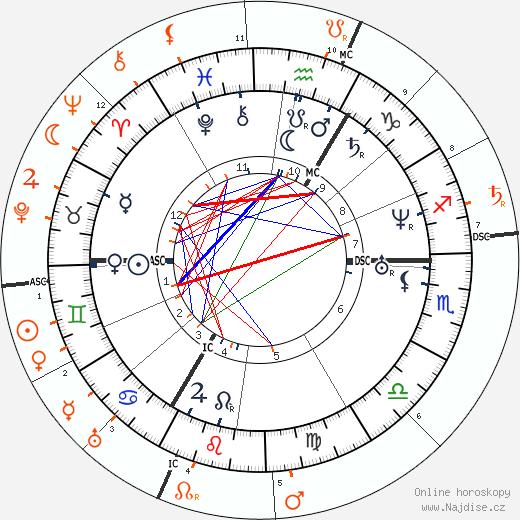 Partnerský horoskop: Richard Wagner a Sigfried Wagner